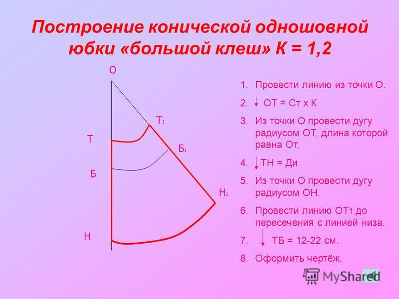 Построение конической одношовной юбки «большой клеш» К = 1,2 О Т Н Б Т1Т1 Б1Б1 Н1Н1 1. Провести линию из точки О. 2. ОТ = Ст х К 3. Из точки О провести дугу радиусом ОТ, длина которой равна От. 4. ТН = Ди 5. Из точки О провести дугу радиусом ОН. 6. П