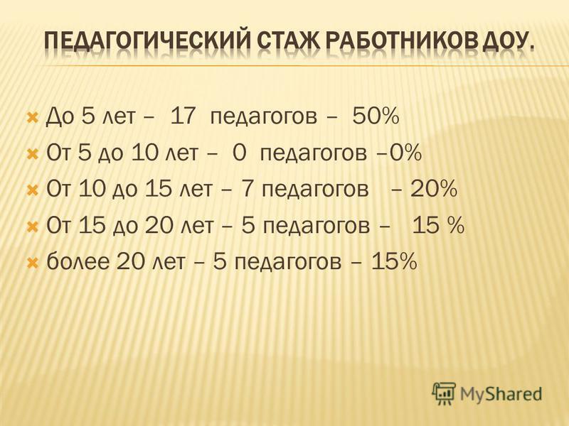 До 5 лет – 17 педагогов – 50% От 5 до 10 лет – 0 педагогов –0% От 10 до 15 лет – 7 педагогов – 20% От 15 до 20 лет – 5 педагогов – 15 % более 20 лет – 5 педагогов – 15%