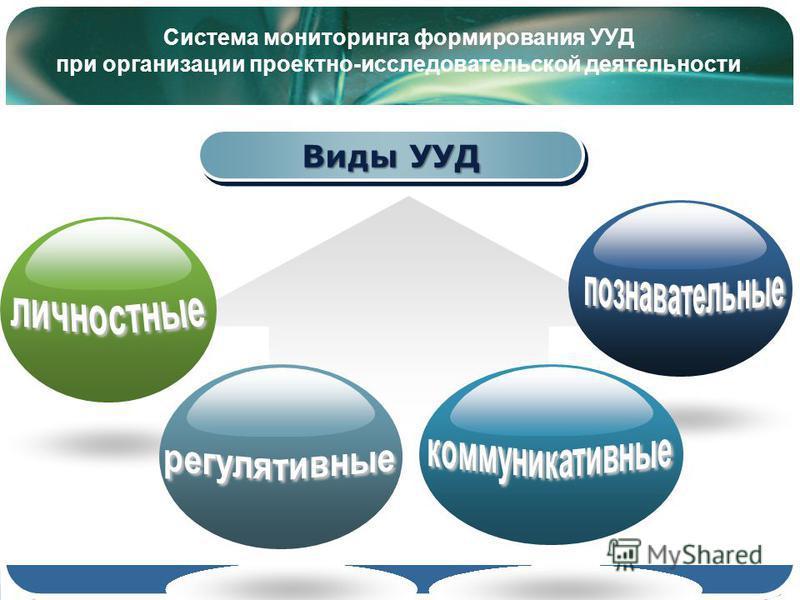 Система мониторинга формирования УУД при организации проектно-исследовательской деятельности Виды УУД