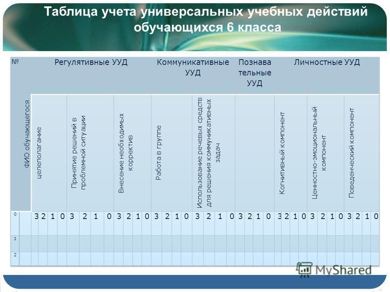 Таблица учета универсальных учебных действий обучающихся 6 класса