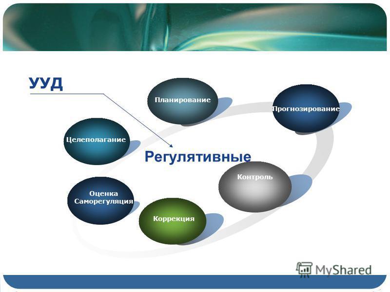 Целеполагание Планирование Прогнозирование Контроль Коррекция Регулятивные УУД Оценка Саморегуляция