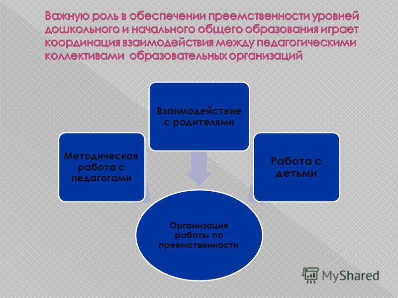 Организация работы по преемственности Методическая работа с педагогами Взаимодействие с родителями Работа с детьми