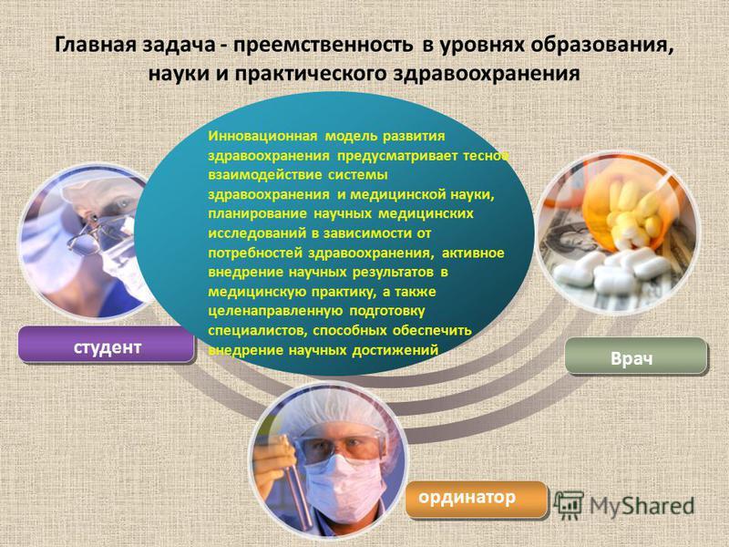 студент ординатор Врач Инновационная модель развития здравоохранения предусматривает тесное взаимодействие системы здравоохранения и медицинской науки, планирование научных медицинских исследований в зависимости от потребностей здравоохранения, актив