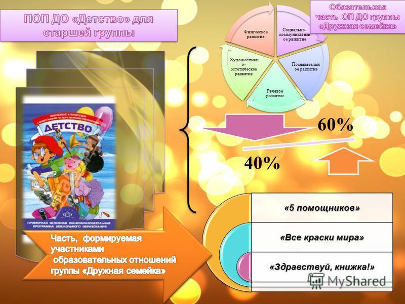 Социально- коммуникативное развитие Познавательн ое развитие Речевое развитие Художественн о- эстетическое развитие Физическое развитие «5 помощников» «Все краски мира» «Здравствуй, книжка!» 60% 40%