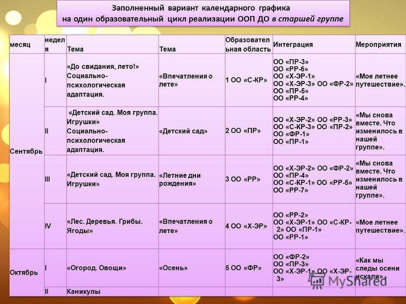 Заполненный вариант календарного графика на один образовательный цикл реализации ООП ДО в старшей группе Заполненный вариант календарного графика на один образовательный цикл реализации ООП ДО в старшей группе