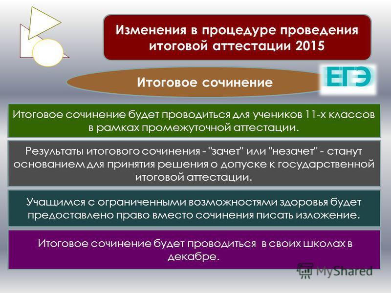 Изменения в процедуре проведения итоговой аттестации 2015 Итоговое сочинение Итоговое сочинение будет проводиться для учеников 11-х классов в рамках промежуточной аттестации. Результаты итогового сочинения -
