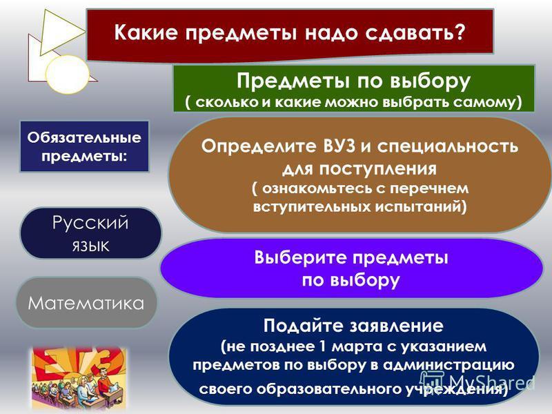Какие предметы надо сдавать? Обязательные предметы: Русский язык Математика Предметы по выбору ( сколько и какие можно выбрать самому) Определите ВУЗ и специальность для поступления ( ознакомьтесь с перечнем вступительных испытаний) Выберите предметы