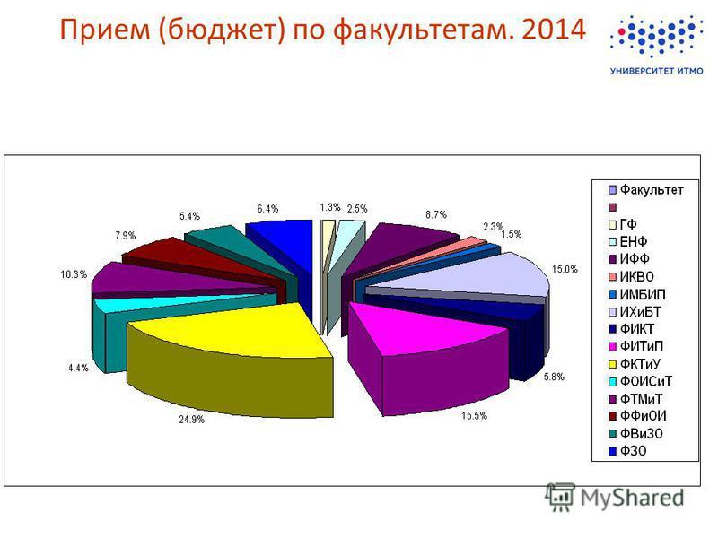 Прием (бюджет) по факультетам. 2014