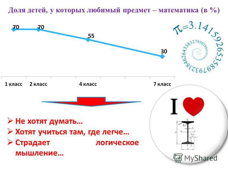 Доля детей, у которых любимый предмет – математика (в %) Не хотят думать… Хотят учиться там, где легче… Страдает логическое мышление…