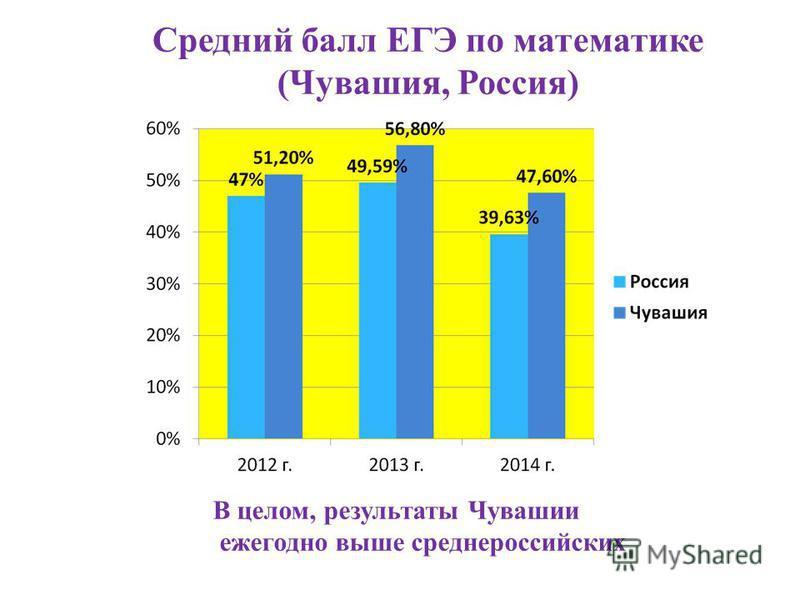 Средний балл ЕГЭ по математике (Чувашия, Россия) В целом, результаты Чувашии ежегодно выше средне российских
