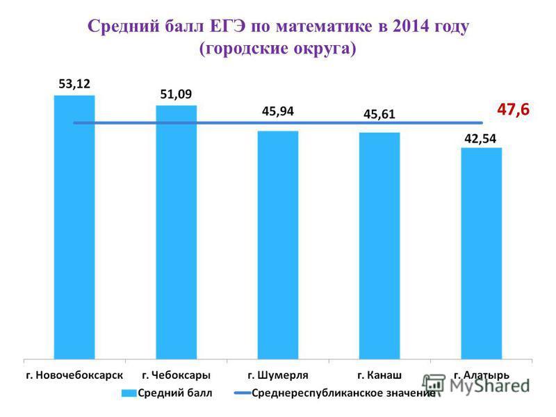 Средний балл ЕГЭ по математике в 2014 году (городские округа) 47,6