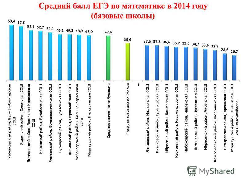 Средний балл ЕГЭ по математике в 2014 году (базовые школы)