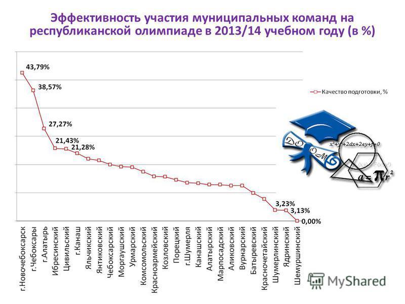Эффективность участия муниципальных команд на республиканской олимпиаде в 2013/14 учебном году (в %)