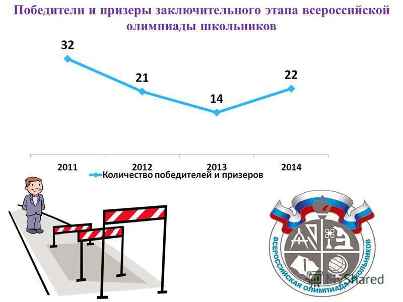 Победители и призеры заключительного этапа всероссийской олимпиады школьников