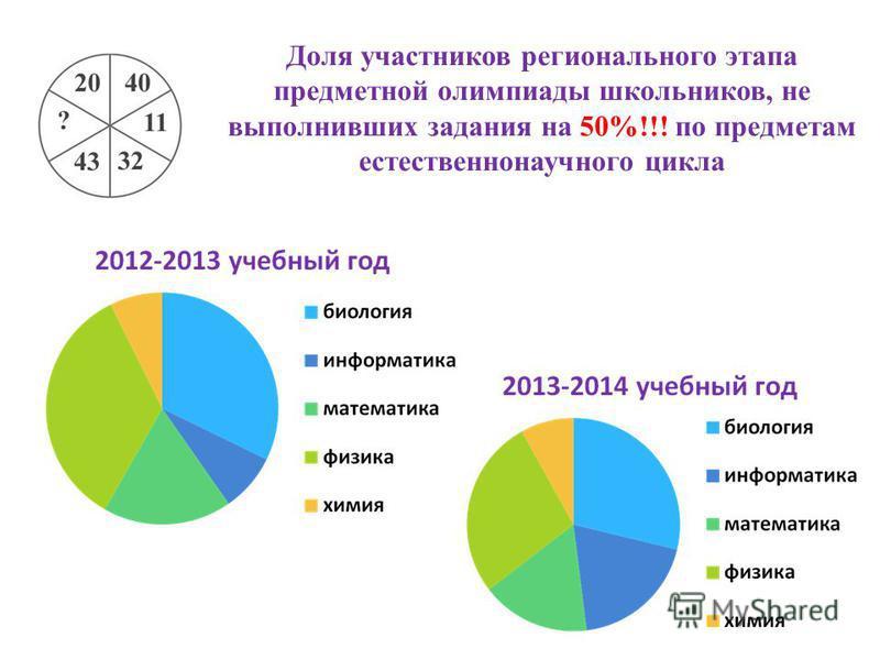 Доля участников регионального этапа предметной олимпиады школьников, не выполнивших задания на 50%!!! по предметам естественнонаучного цикла