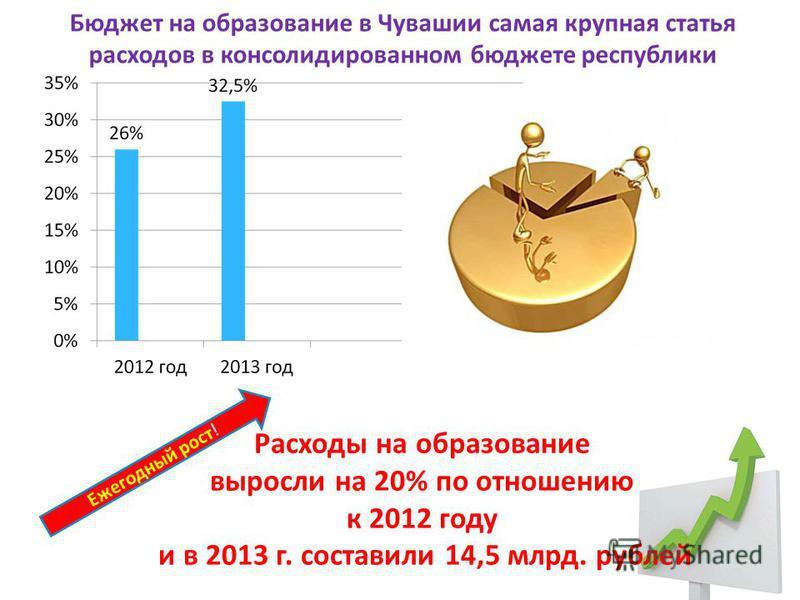 Бюджет на образование в Чувашии самая крупная статья расходов в консолидированном бюджете республики Расходы на образование выросли на 20% по отношению к 2012 году и в 2013 г. составили 14,5 млрд. рублей Ежегодный рост!