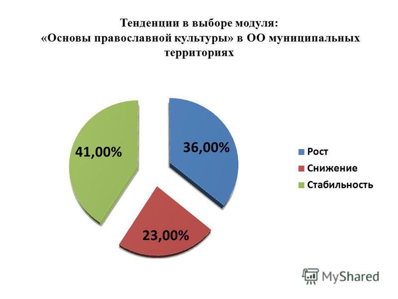 Тенденции в выборе модуля: «Основы православной культуры» в ОО муниципальных территориях