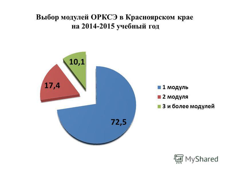 Выбор модулей ОРКСЭ в Красноярском крае на 2014-2015 учебный год