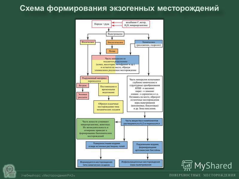 ПОВЕРХНОСТНЫЕ МЕСТОРОЖДЕНИЯ Учебный курс: «Месторождения РАЭ» Схема формирования экзогенных месторождений