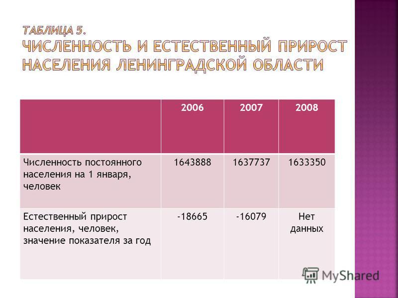 200620072008 Численность постоянного населения на 1 января, человек 164388816377371633350 Естественный прирост населения, человек, значение показателя за год -18665-16079Нет данных