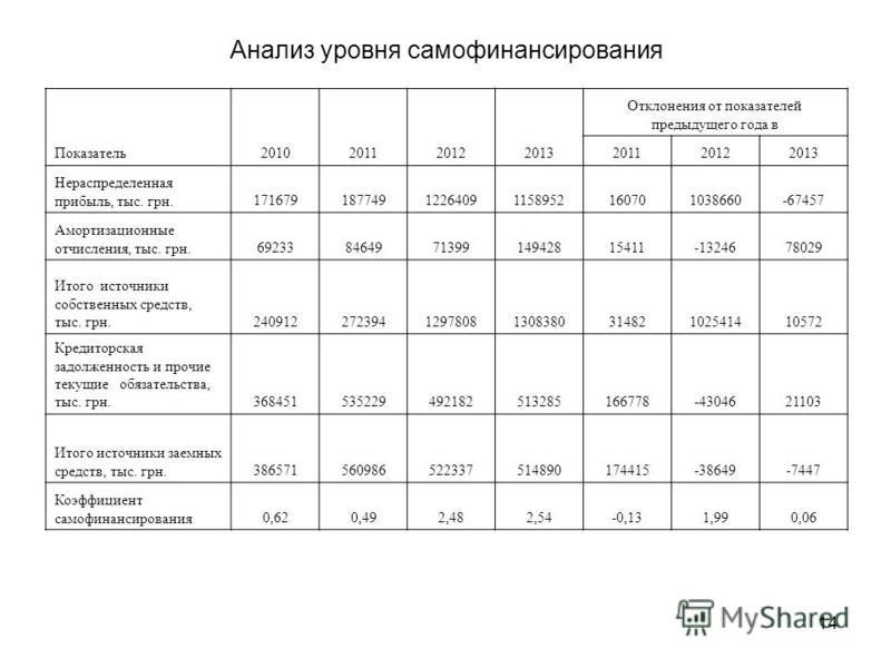 14 Анализ уровня самофинансирования Показатель 2010201120122013 Отклонения от показателей предыдущего года в 201120122013 Нераспределенная прибыль, тыс. грн.17167918774912264091158952160701038660-67457 Амортизационные отчисления, тыс. грн.69233846497
