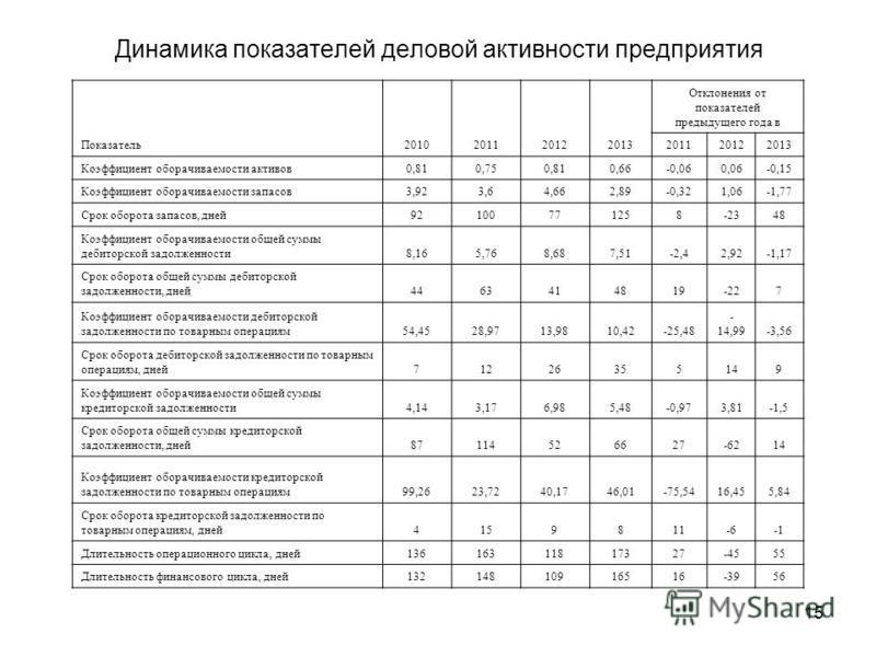 15 Динамика показателей деловой активности предприятия Показатель 2010201120122013 Отклонения от показателей предыдущего года в 201120122013 Коэффициент оборачиваемости активов 0,810,750,810,66-0,060,06-0,15 Коэффициент оборачиваемости запасов 3,923,