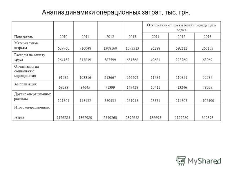 3 Анализ динамики операционных затрат, тыс. грн. Показатель 2010201120122013 Отклонения от показателей предыдущего года в 201120122013 Материальные затраты 6297607160481308160157331386288592112265153 Расходы на оплату труда 26415731383958759965156849