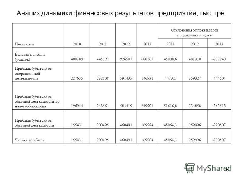 5 Анализ динамики финансовых результатов предприятия, тыс. грн. Показатель 2010201120122013 Отклонения от показателей предыдущего года в 201120122013 Валовая прибыль (убыток)40018944519792650768856745008,6481310-237940 Прибыль (убыток) от операционно