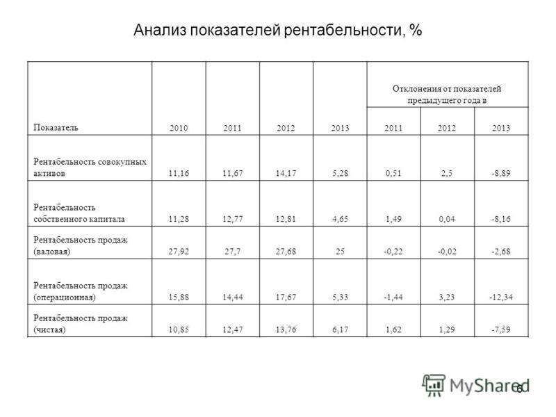 6 Анализ показателей рентабельности, % Показатель 2010201120122013 Отклонения от показателей предыдущего года в 201120122013 Рентабельность совокупных активов 11,1611,6714,175,280,512,5-8,89 Рентабельность собственного капитала 11,2812,7712,814,651,4