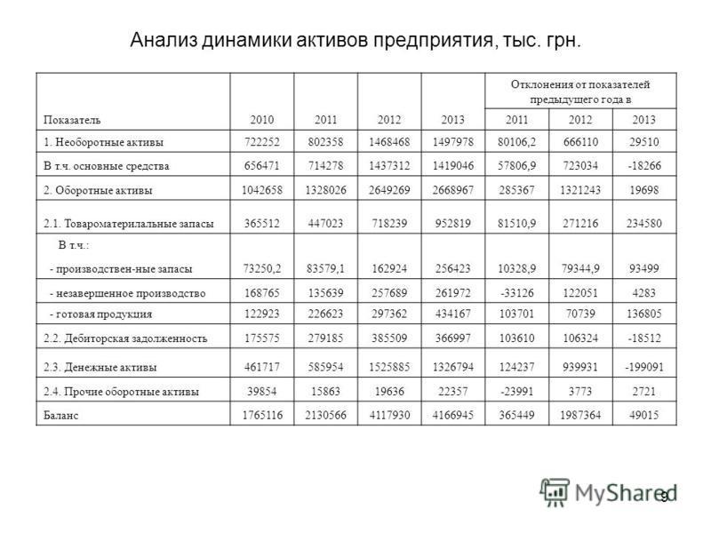 9 Анализ динамики активов предприятия, тыс. грн. Показатель 2010201120122013 Отклонения от показателей предыдущего года в 201120122013 1. Необоротные активы 7222528023581468468149797880106,266611029510 В т.ч. основные средства 65647171427814373121419