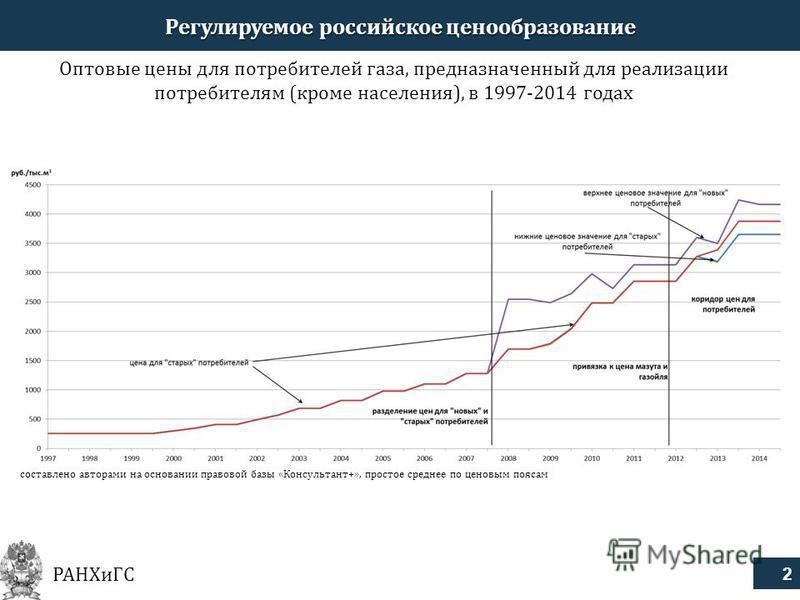 2 РАНХиГС Регулируемое российское ценообразование Оптовые цены для потребителей газа, предназначенный для реализации потребителям (кроме населения), в 1997-2014 годах составлено авторами на основании правовой базы «Консультант+», простое среднее по ц