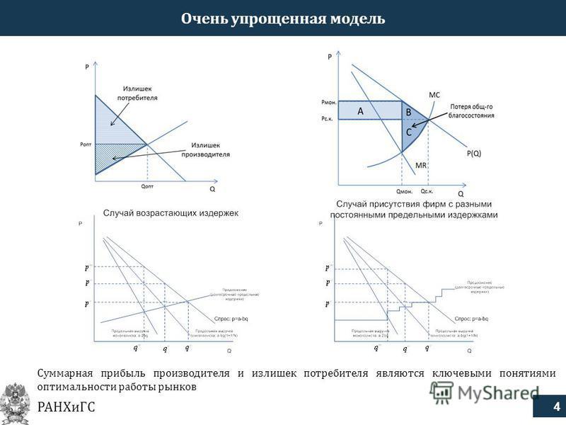 4 РАНХиГС Суммарная прибыль производителя и излишек потребителя являются ключевыми понятиями оптимальности работы рынков Очень упрощенная модель