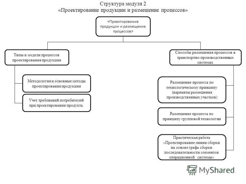 Структура модуля 2 «Проектирование продукции и размещение процессов» «Проектирование продукции и размещение процессов» Типы и модели процессов проектирования продукции Методология и основные методы проектирования продукции Учет требований потребителе