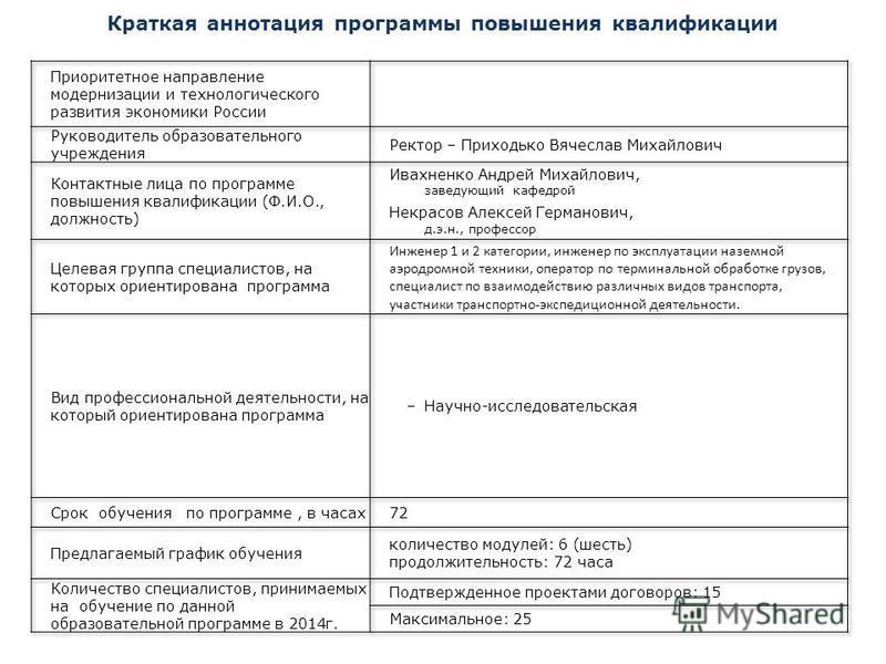 Краткая аннотация программы повышения квалификации