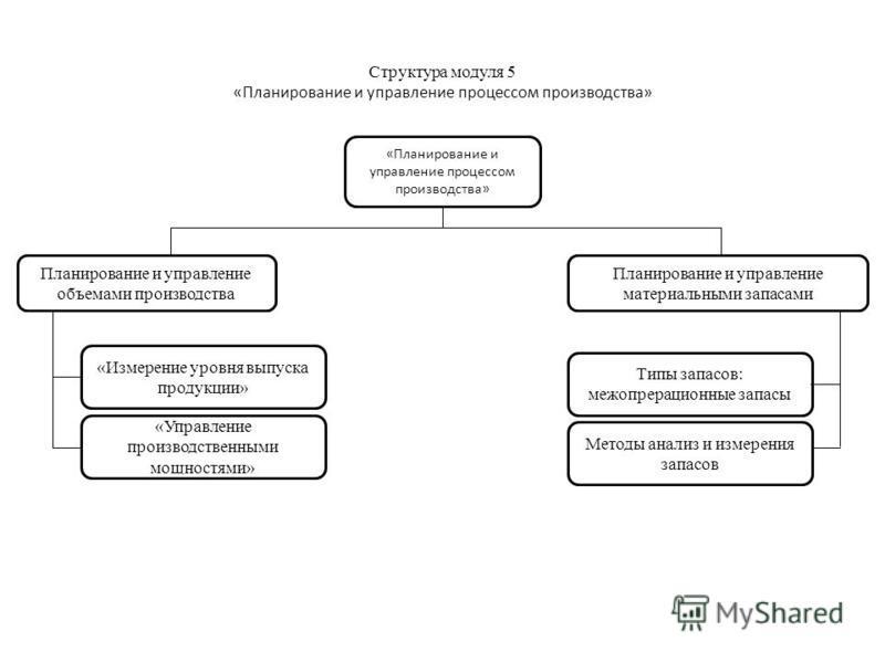 Структура модуля 5 «Планирование и управление процессом производства» «Планирование и управление процессом производства» Планирование и управление объемами производства «Измерение уровня выпуска продукции» «Управление производственными мощностями» Пл