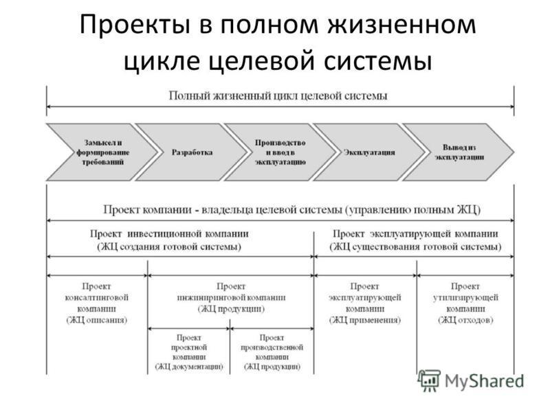 Проекты в полном жизненном цикле целевой системы
