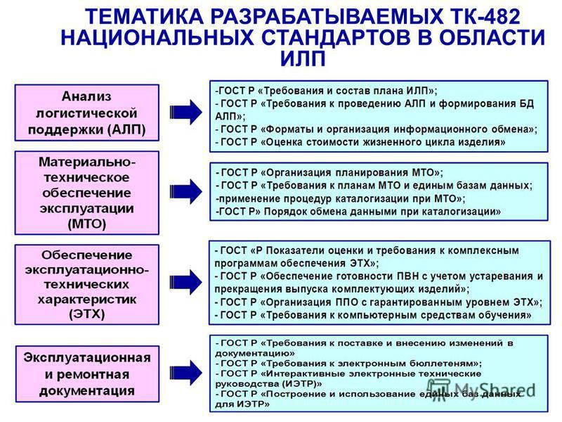 ТЕМАТИКА РАЗРАБАТЫВАЕМЫХ ТК-482 НАЦИОНАЛЬНЫХ СТАНДАРТОВ В ОБЛАСТИ ИЛП