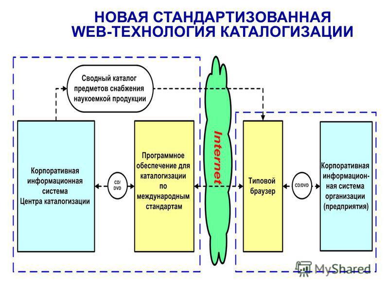 НОВАЯ СТАНДАРТИЗОВАННАЯ WEB-ТЕХНОЛОГИЯ КАТАЛОГИЗАЦИИ