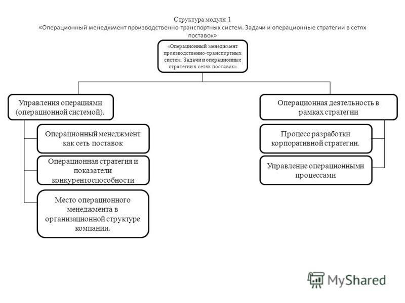 Структура модуля 1 «Операционный менеджмент производственно-транспортных систем. Задачи и операционные стратегии в сетях поставок» «Операционный менеджмент производственно-транспортных систем. Задачи и операционные стратегии в сетях поставок» Управле