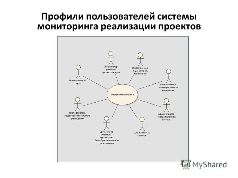 Профили пользователей системы мониторинга реализации проектов