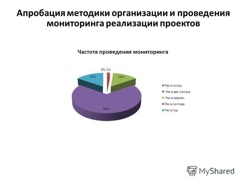Апробация методики организации и проведения мониторинга реализации проектов