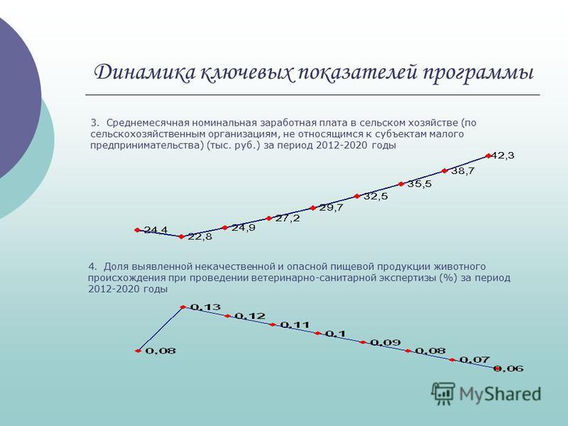 Динамика ключевых показателей программы 3. Среднемесячная номинальная заработная плата в сельском хозяйстве (по сельскохозяйственным организациям, не относящимся к субъектам малого предпринимательства) (тыс. руб.) за период 2012-2020 годы 4. Доля выя