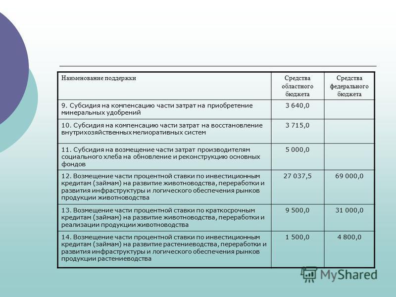 Наименование поддержки Средства областного бюджета Средства федерального бюджета 9. Субсидия на компенсацию части затрат на приобретение минеральных удобрений 3 640,0 10. Субсидия на компенсацию части затрат на восстановление внутрихозяйственных мели