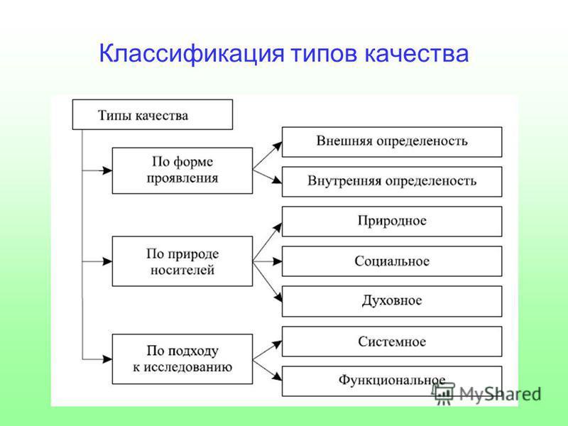 Классификация типов качества