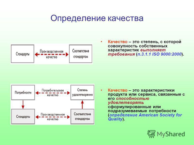 Определение качества Качество – это степень, с которой совокупность собственных характеристик выполняет требования (п.3.1.1 ISO 9000:2000). Качество – это характеристики продукта или сервиса, связанные с его способностью удовлетворять сформулированны