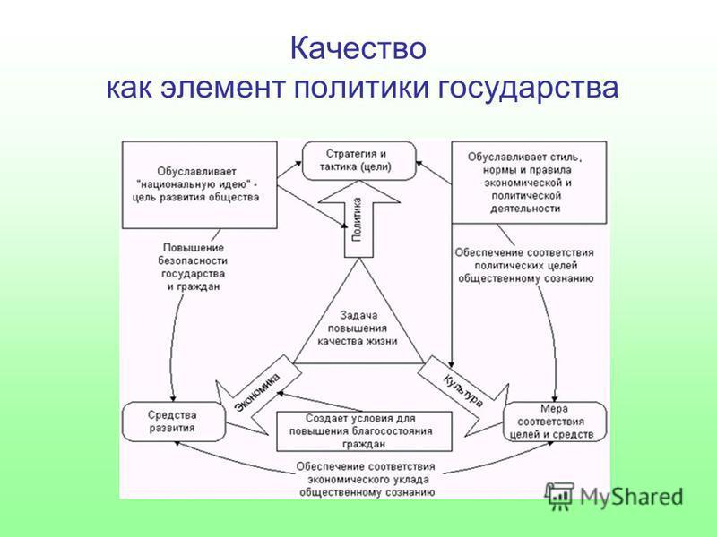 Качество как элемент политики государства