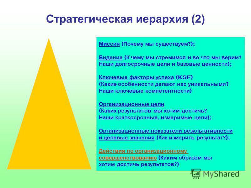 Стратегическая иерархия (2) Миссия ( Почему мы существуем ?); Видение ( К чему мы стремимся и во что мы верим ? Наши долгосрочные цели и базовые ценности ); Ключевые факторы успеха (KSF) ( Какие особенности делают нас уникальными ? Наши ключевые комп