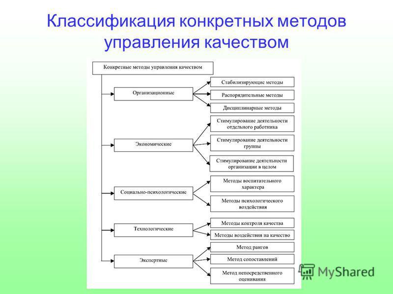 Классификация конкретных методов управления качеством