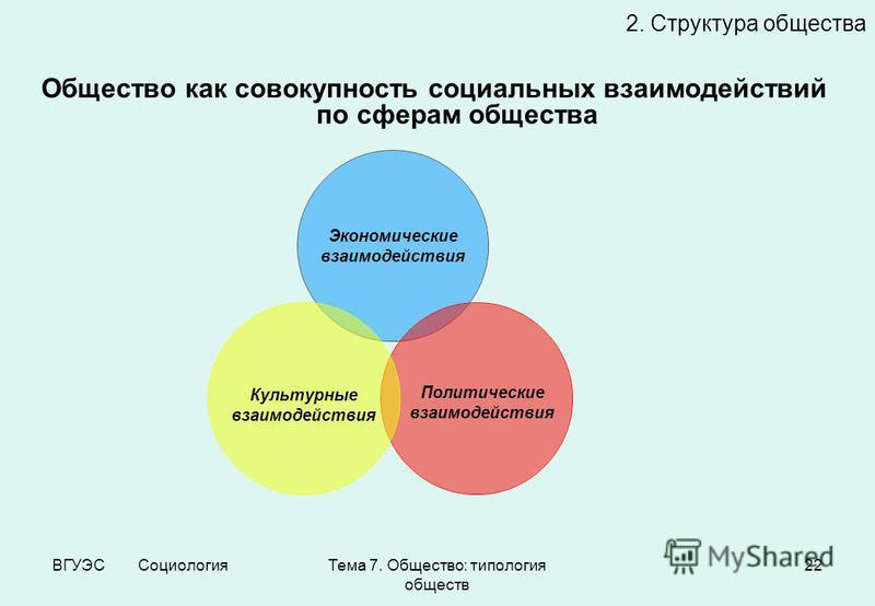 ВГУЭС Социология Тема 7. Общество: типология обществ 22 2. Структура общества Общество как совокупность социальных взаимодействий по сферам общества Экономические взаимодействия Политические взаимодействия Культурные взаимодействия