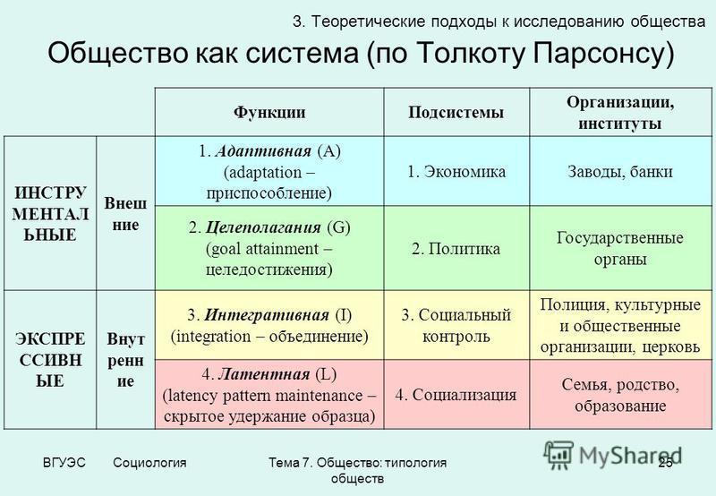 Общество: типология обществ 25